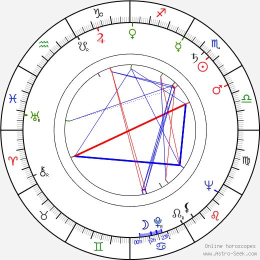 Robert Gardner tema natale, oroscopo, Robert Gardner oroscopi gratuiti, astrologia