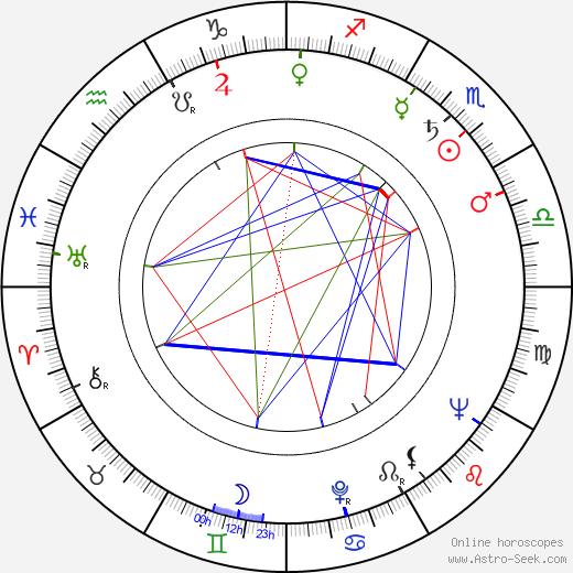 Robert Quarry tema natale, oroscopo, Robert Quarry oroscopi gratuiti, astrologia