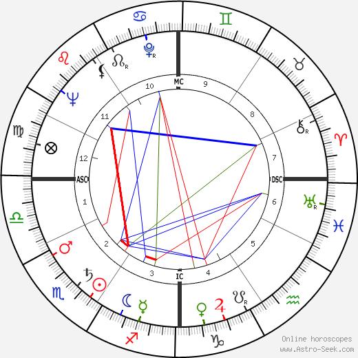 Rock Hudson birth chart, Rock Hudson astro natal horoscope, astrology