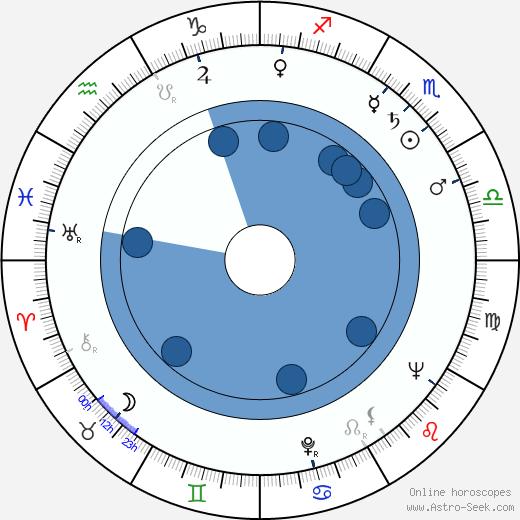 Růžena Grebeníčková wikipedia, horoscope, astrology, instagram