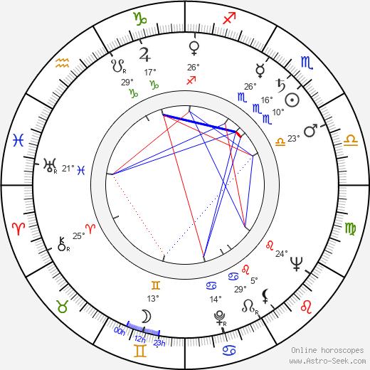 Stanislaw Gawlik birth chart, biography, wikipedia 2019, 2020