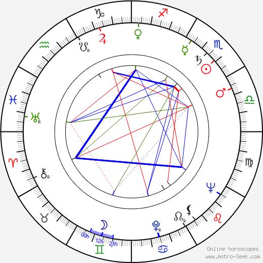 Stanislaw Gawlik birth chart, Stanislaw Gawlik astro natal horoscope, astrology