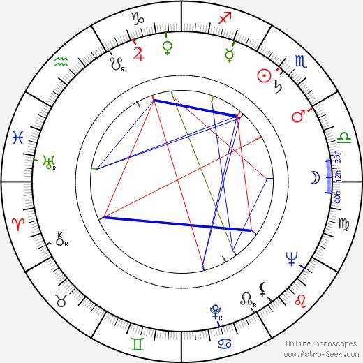 Toivo Hyytiäinen birth chart, Toivo Hyytiäinen astro natal horoscope, astrology