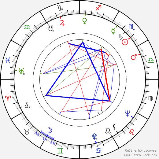 Vladimir Gorikker astro natal birth chart, Vladimir Gorikker horoscope, astrology
