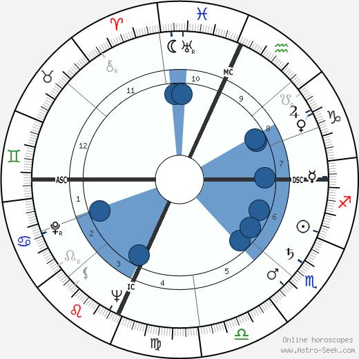 William F. Buckley Jr. wikipedia, horoscope, astrology, instagram