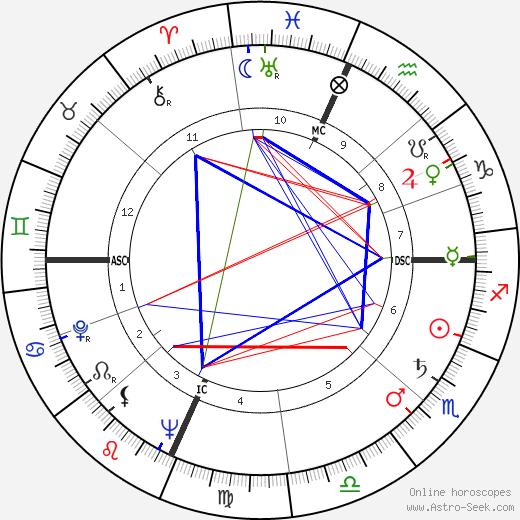 Уильям Фрэнк (младший) Бакли William F. Buckley Jr. день рождения гороскоп, William F. Buckley Jr. Натальная карта онлайн