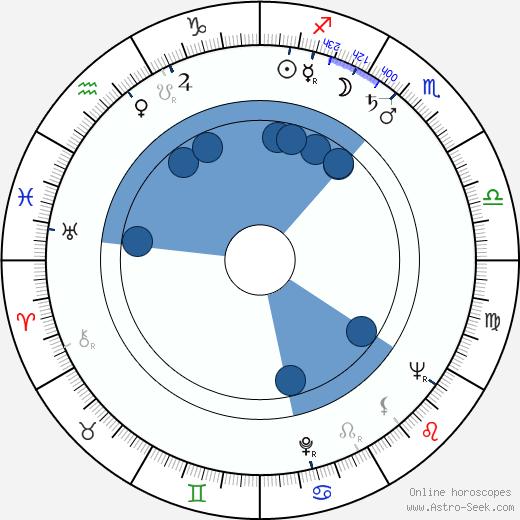 Åke Blomqvist wikipedia, horoscope, astrology, instagram