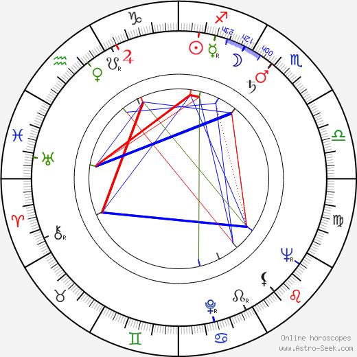 Åke Blomqvist birth chart, Åke Blomqvist astro natal horoscope, astrology