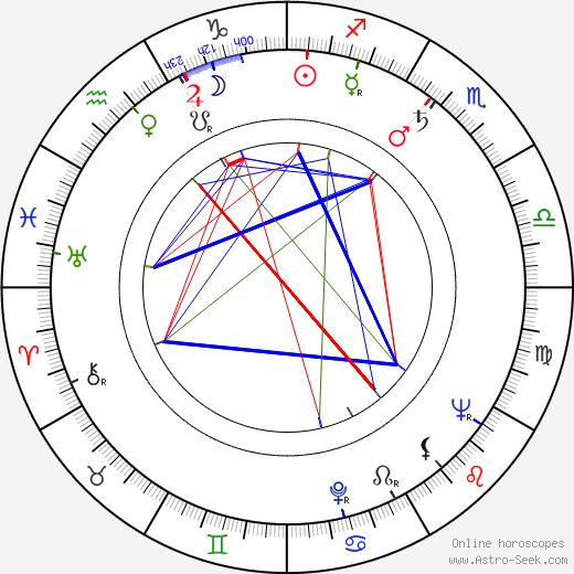 Alphonse Boudard astro natal birth chart, Alphonse Boudard horoscope, astrology