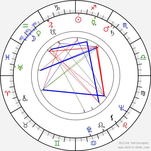 Anna Vejvodová birth chart, Anna Vejvodová astro natal horoscope, astrology