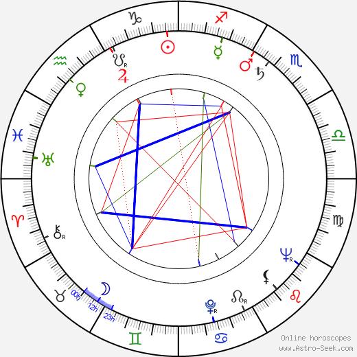 Arthur Loew Jr. tema natale, oroscopo, Arthur Loew Jr. oroscopi gratuiti, astrologia