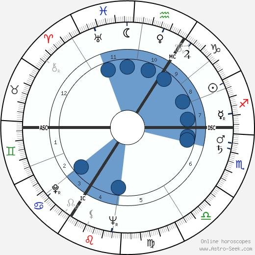 Bob de Moor wikipedia, horoscope, astrology, instagram