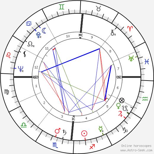 Карла Дель Поджо Carla Del Poggio день рождения гороскоп, Carla Del Poggio Натальная карта онлайн