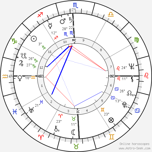 Carlos Castaneda birth chart, biography, wikipedia 2019, 2020