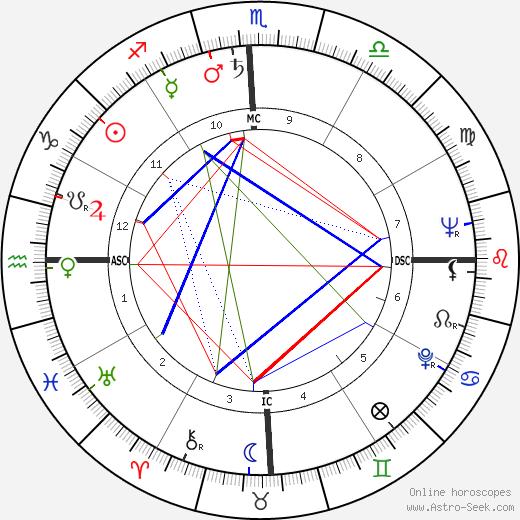 Carlos Castaneda astro natal birth chart, Carlos Castaneda horoscope, astrology