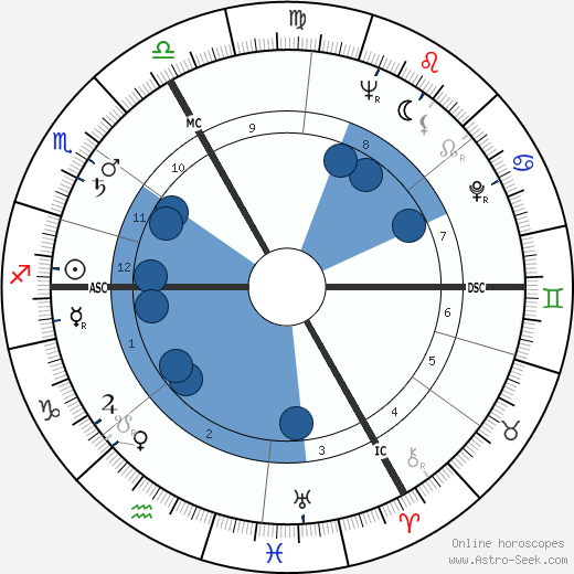 Dave Broadfoot wikipedia, horoscope, astrology, instagram