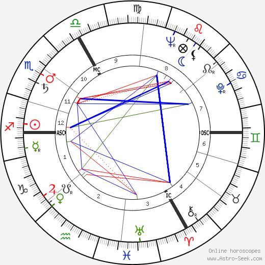Dave Broadfoot день рождения гороскоп, Dave Broadfoot Натальная карта онлайн