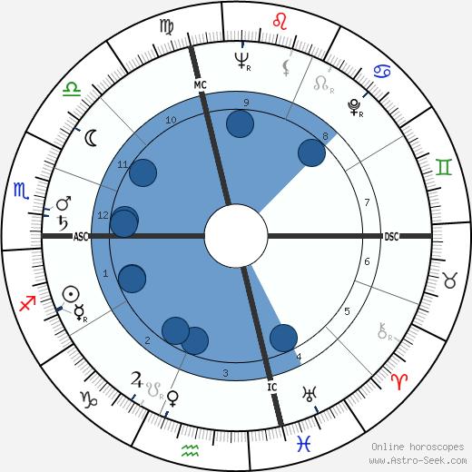 Dick Hoover wikipedia, horoscope, astrology, instagram