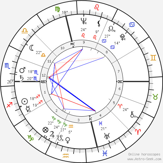 Dick Hoover birth chart, biography, wikipedia 2020, 2021