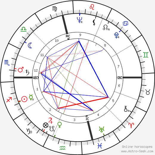 Dick Hoover birth chart, Dick Hoover astro natal horoscope, astrology