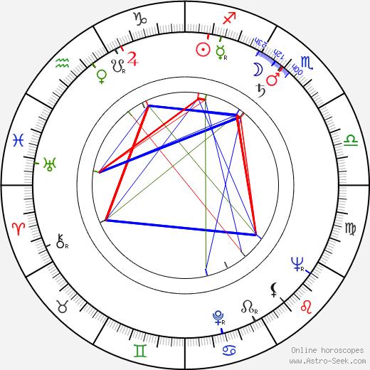 Дик Ван Дайк Dick Van Dyke день рождения гороскоп, Dick Van Dyke Натальная карта онлайн