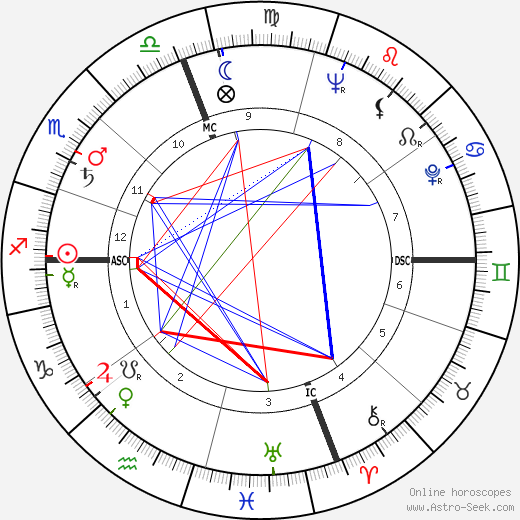 Dina Merrill astro natal birth chart, Dina Merrill horoscope, astrology