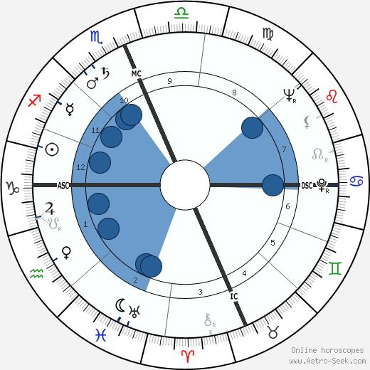 Dottie Kamenshek wikipedia, horoscope, astrology, instagram