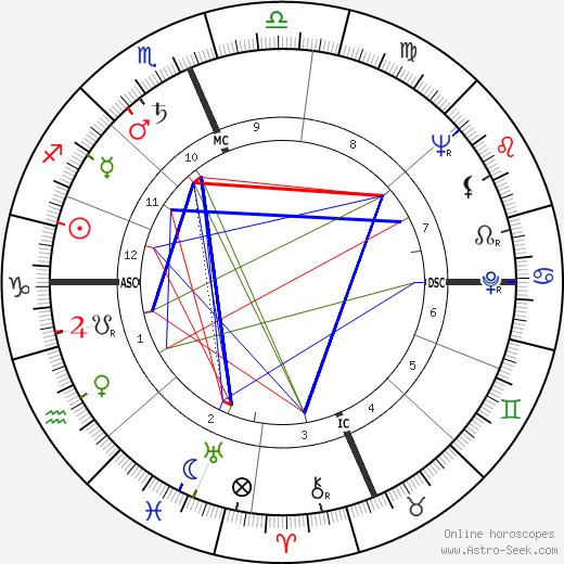 Dottie Kamenshek tema natale, oroscopo, Dottie Kamenshek oroscopi gratuiti, astrologia
