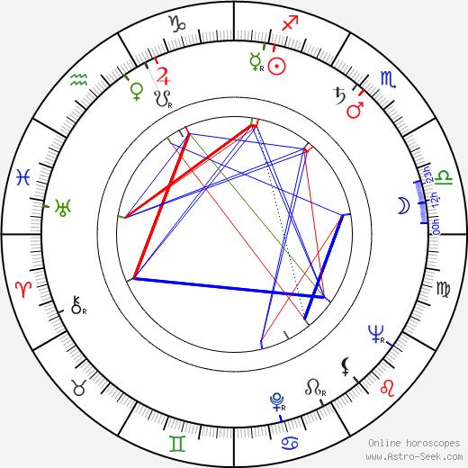 Eino Virtanen birth chart, Eino Virtanen astro natal horoscope, astrology