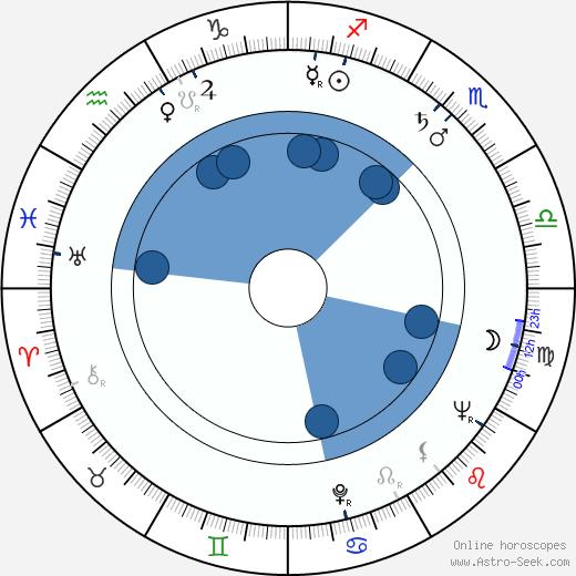 Erkki Koivusalo wikipedia, horoscope, astrology, instagram