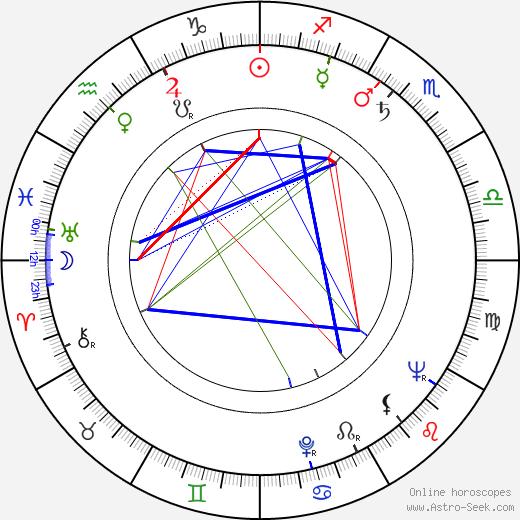 Eva Kubešová astro natal birth chart, Eva Kubešová horoscope, astrology