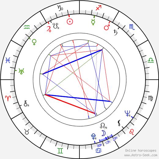 Hans-Dieter Schlegel astro natal birth chart, Hans-Dieter Schlegel horoscope, astrology