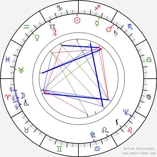 Harry Guardino astro natal birth chart, Harry Guardino horoscope, astrology