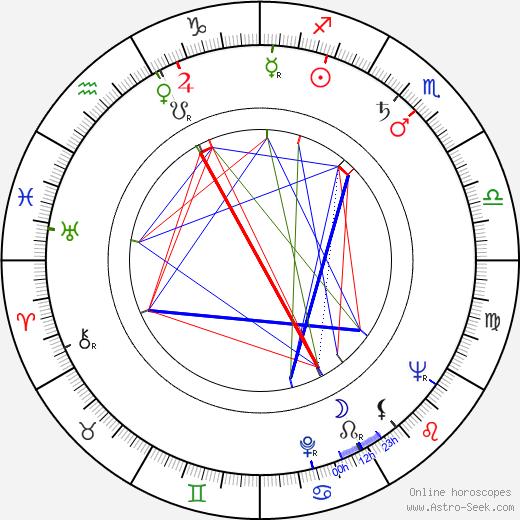 Helena Vinkka birth chart, Helena Vinkka astro natal horoscope, astrology