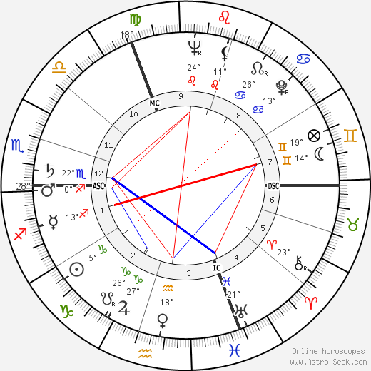 Hildegard Knef birth chart, biography, wikipedia 2018, 2019