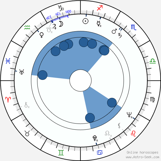 Horea Popescu horoscope, astrology, sign, zodiac, date of birth, instagram