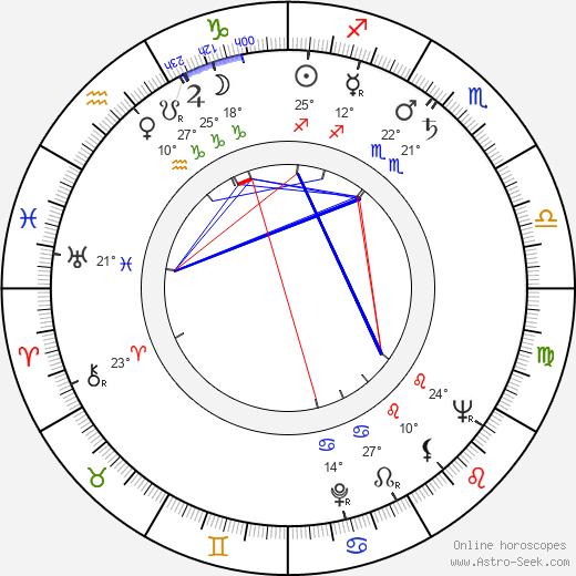 Horea Popescu birth chart, biography, wikipedia 2020, 2021