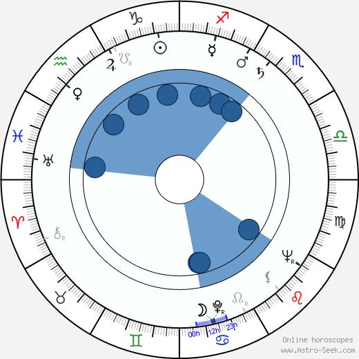 Ian MacNaughton wikipedia, horoscope, astrology, instagram