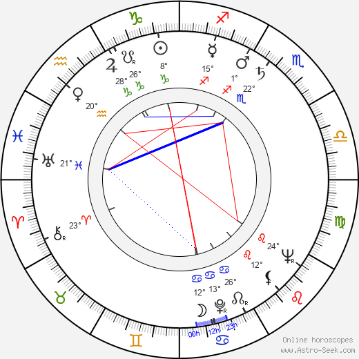 Ian MacNaughton birth chart, biography, wikipedia 2018, 2019