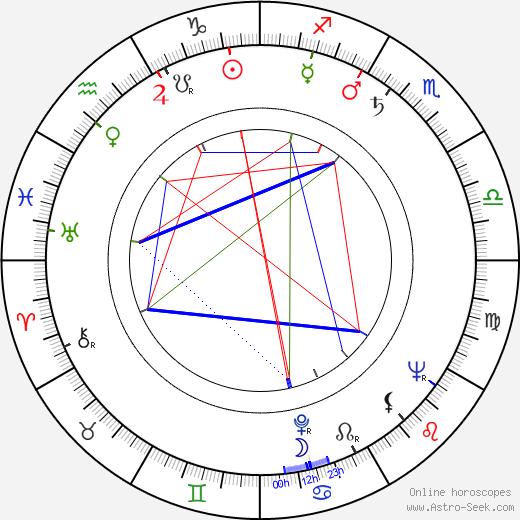Ian MacNaughton birth chart, Ian MacNaughton astro natal horoscope, astrology