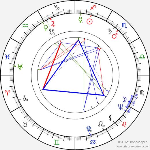 Ismael Neto birth chart, Ismael Neto astro natal horoscope, astrology