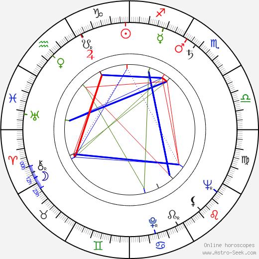 Ján Lacko birth chart, Ján Lacko astro natal horoscope, astrology