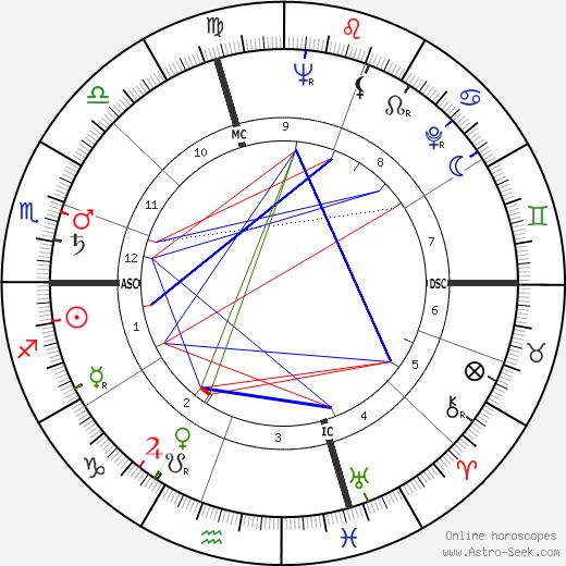 Julie Harris день рождения гороскоп, Julie Harris Натальная карта онлайн