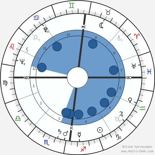 Jürgen Roland wikipedia, horoscope, astrology, instagram