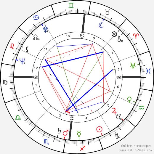 Jürgen Roland birth chart, Jürgen Roland astro natal horoscope, astrology