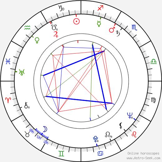 Ljuba Hušková astro natal birth chart, Ljuba Hušková horoscope, astrology