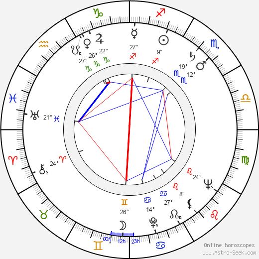 Lou Fillipo birth chart, biography, wikipedia 2019, 2020