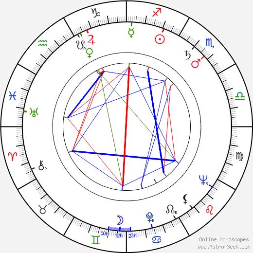 Lou Fillipo birth chart, Lou Fillipo astro natal horoscope, astrology