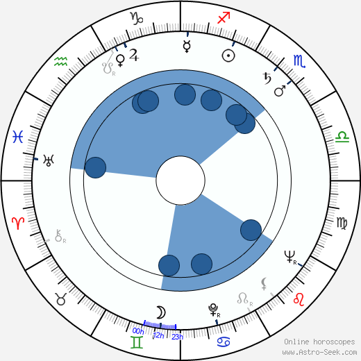 Lubomir Kabakčijev wikipedia, horoscope, astrology, instagram