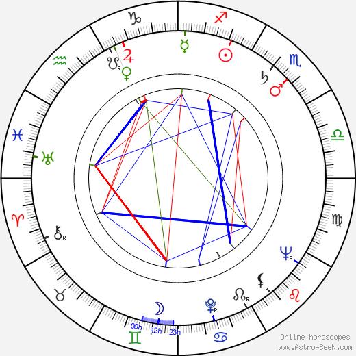 Lubomir Kabakčijev astro natal birth chart, Lubomir Kabakčijev horoscope, astrology